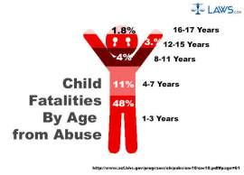 Child Fatalities by Age from Abuse