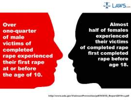 Victims of Completed Rape