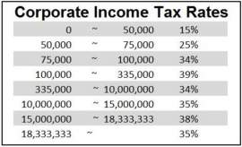 Corporate Income Tax at a Glance